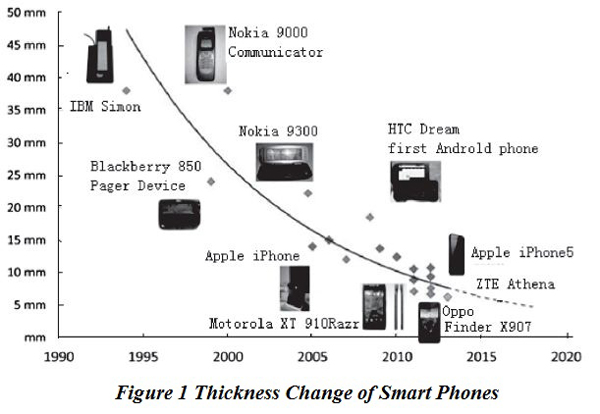 Thickness Change of Smart Phones