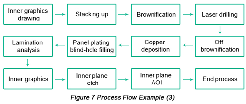 An Introduction of a New Blind-hole Filling Method: Panel-Plating