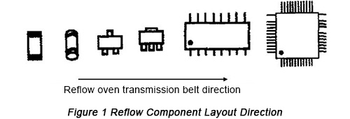 Reflow Component Layout Direction | PCBCart