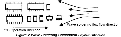 Wave Soldering Components Layout Direction | PCBCart