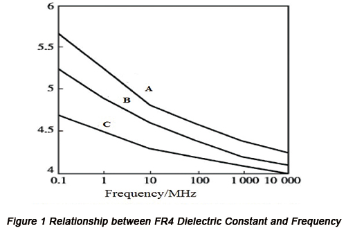 Relationship between FR4 Dielectric Constant and Frequency | PCBCart