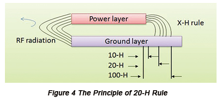 The Principle of 20-H Rule | PCBCart