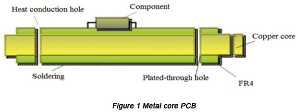 Metal core PCB | PCBCart