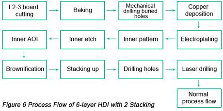 3 Keys to Designing a Successful HDI PCB | PCBCart