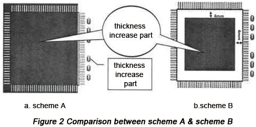 Comparison between scheme A & scheme B | PCBCart