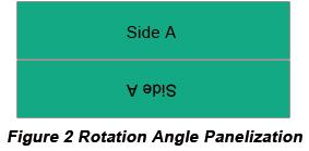Rotation Angle PCB Panelization | PCBCart