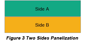 Double-side PCB Panelization | PCBCart