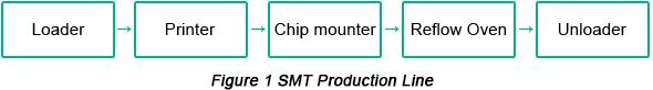 SMT Production Line | PCBCart