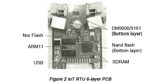 IoT RTU 6-layer PCB | PCBCart