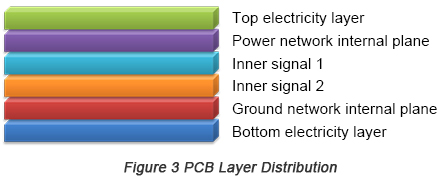 PCB layer distribution | PCBCart