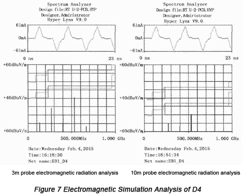 Electromagnetic Simulation Analysis | PCBCart