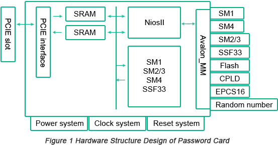 Hardware Structure Design of Password Card | PCBCart
