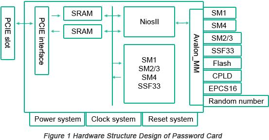 Hardware Structure Design of Password Card | PCBCart