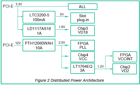 Distributed Power Architecture | PCBCart