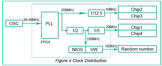 Clock Distribution | PCBCart