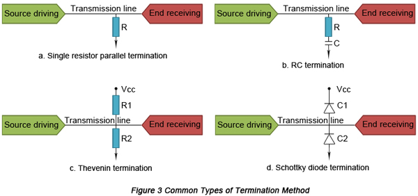 Common types of termination methods | PCBCart