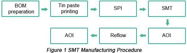 SMT制造程序|  手推车