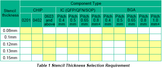 Stencil Thickness Selection Requirement | PCBCart