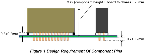 Design Requirement of Component Pins | PCBCart