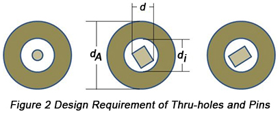 Design Requirement of Thru-holes and Pins | PCBCart