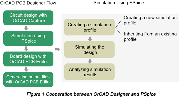 Simulation Using OrCAD Pe | PCBCart on
