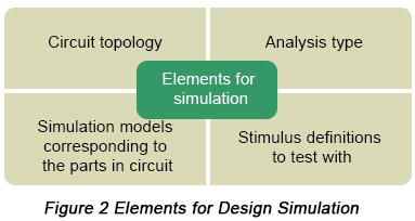 Circuit simulation | PCBCart
