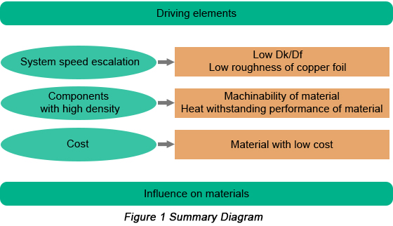 PCB Material Selection Based on Electrical Performance and