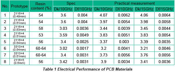 PCB Material Selection Based on Electrical Performance and Cost in