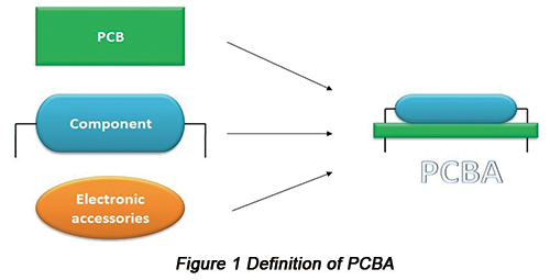 Definition of PCBA | PCBCart