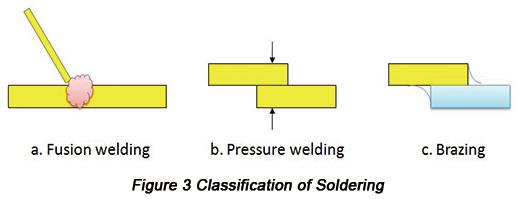 Soldering Categories | PCBCart