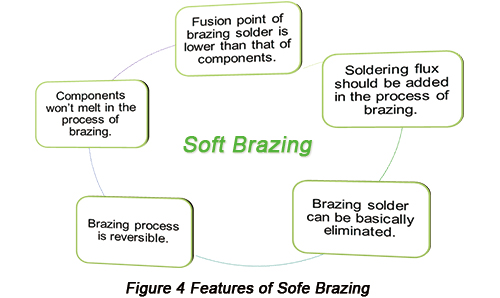 Features of Soft Brazing | PCBCart