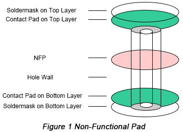 Non-Functional Pad | PCBCart