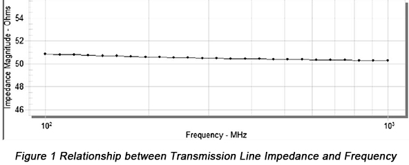 Relationship between Transmission Line Impedance and Frequency | PCBCart