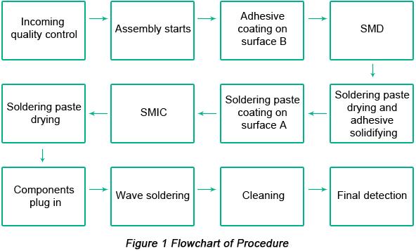 Flowchart of Procedure | PCBCart