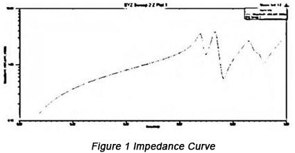 Impedance Curve | PCBCart