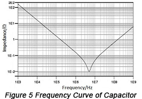 Frequency Curve of Capacitor | PCBCart