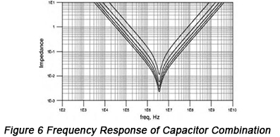 Frequency Response of Capacitor Combination | PCBCart
