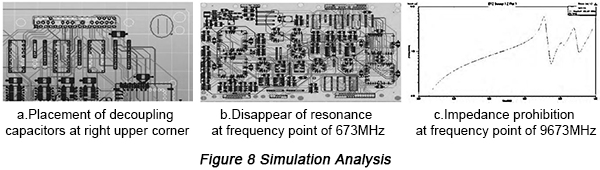 Simulation Analysis | PCBCart