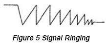 Signal ringing | PCBCart