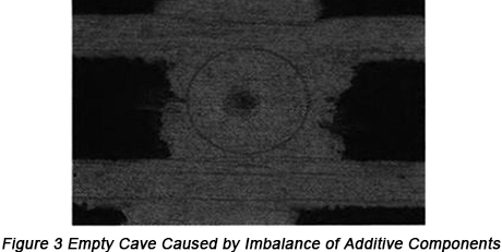 Failure Analysis on Blind Via for Empty Cave in PCB Filling Copper Plating | PCBCart