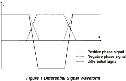 Differential Signal Waveform | PCBCart