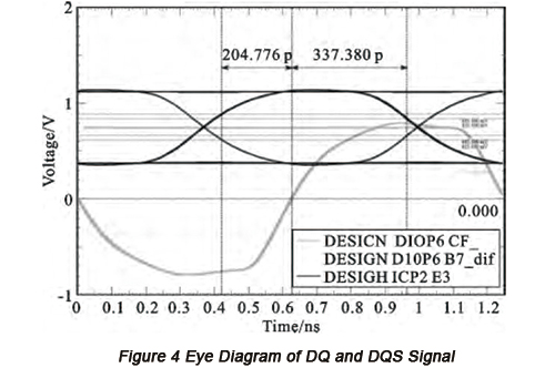Eye Diagram of DQ and DQS Signal | PCBCart