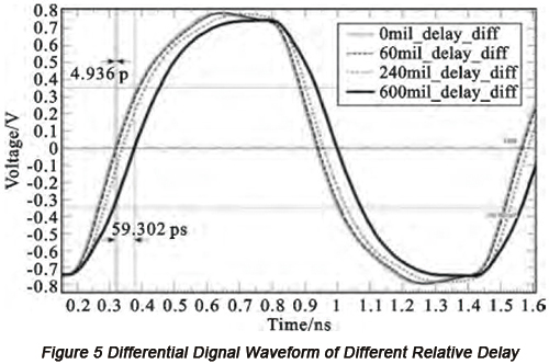 Differential signal waveform of different relative delay | PCBCart