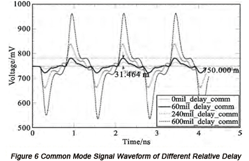 Common mode signal waveform of different relative delay | PCBCart