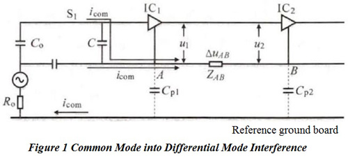 Common Mode into Differential Mode Interference | PCBCart