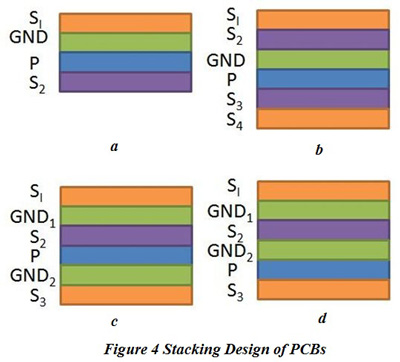 Stacking Design of PCBs | PCBCart