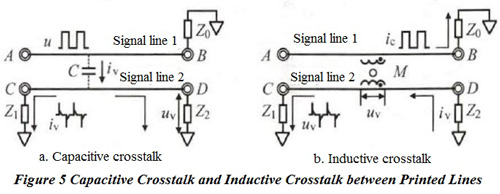Capacitive Crosstalk and Inductive Crosstalk between Printed Lines | PCBCart