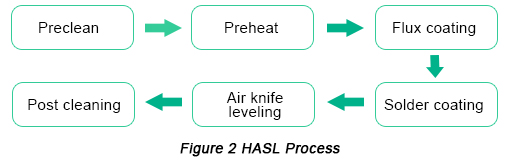 Manufacturing Process of HASL Surface Finish | PCBCart