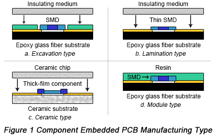 Component Embedded PCB Manufacturing Types | PCBCart