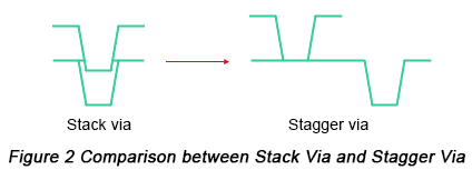 Comparison between Stack Via and Stagger Via | PCBCart